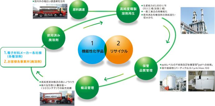 Toyo Gosei Co , Ltd